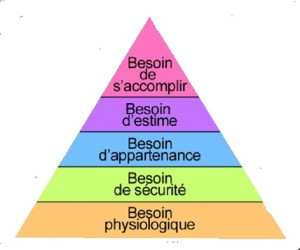 pyramide de maslow 1