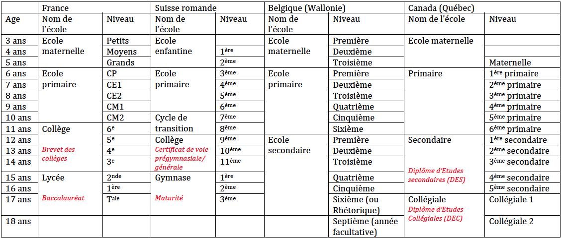 Tableau synoptique comparatif des systèmes scolaires français, belge (wallon), suisse (romand) et canadien (québécois)